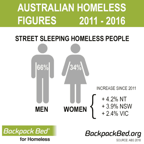 Facts on Homeless People In Australia