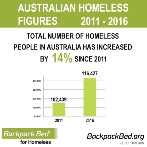 Increase In Homeless People