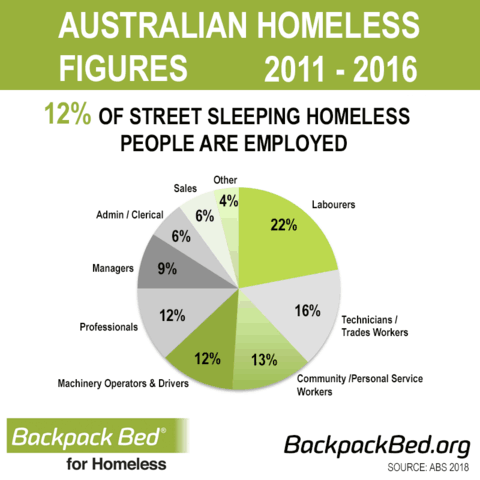 Australian Homeless Figures